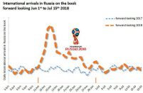 FIFA World Cup boosting Russian summer flight bookings