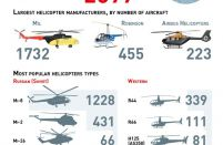 Russia's helicopters fleet in numbers