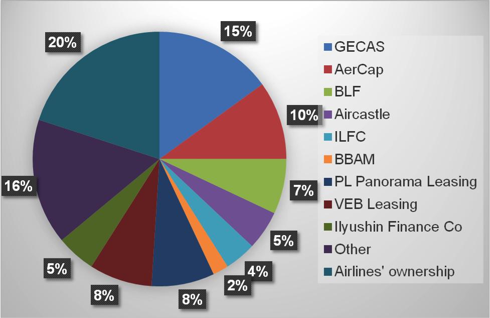 Chart 1 Aircraft returned to lessors, % by owner