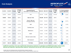 Aeroflot Group cost analysis