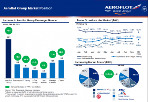 Aeroflot Group market position