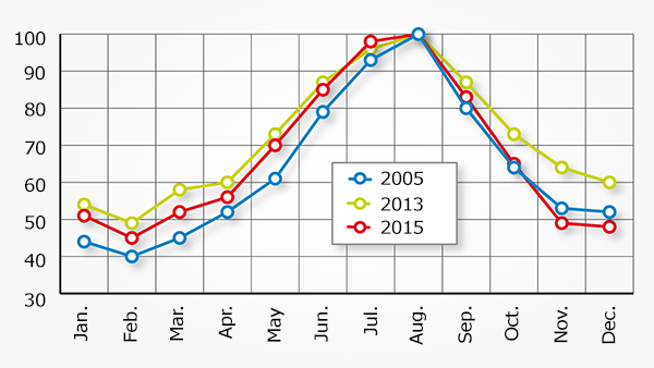 Seasonality of demand for Russian airlines' services (% share of monthly traffic from peak month)