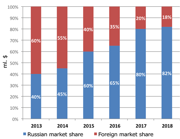 Periodic maintenance market structure, %