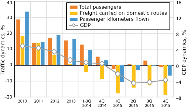 Growth in Russian GDP and air passenger numbers