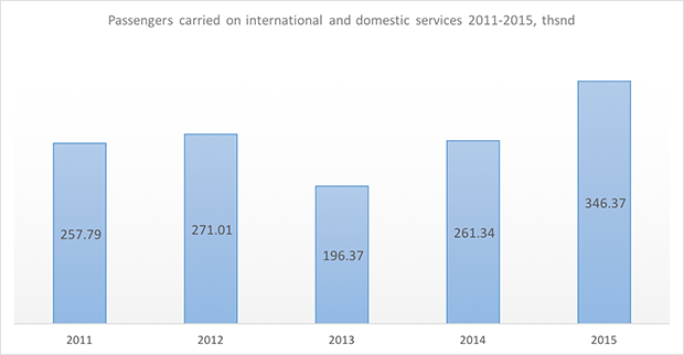 alrosa russian airline passengers carried 2011-2015