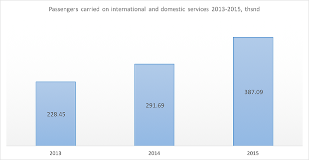 angara passengers carried 2013-2015