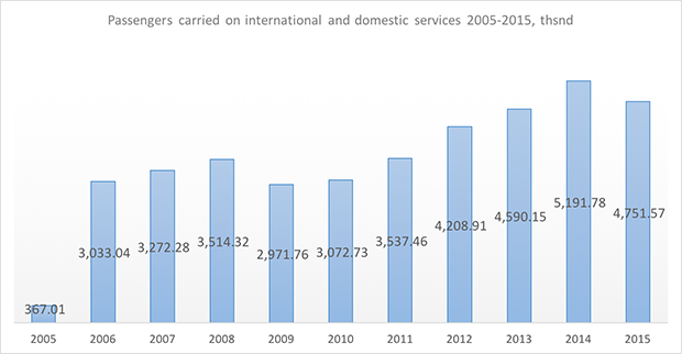 rossiya airlines passengers carried 2005-2015