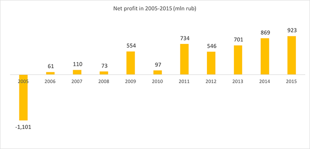 S7 Airlines net profit in 2005-2015 - Russian Aviation Insider