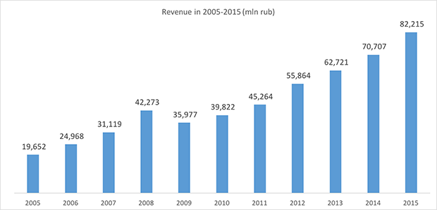 S7 Airlines revenue in 2005-2015 - Russian Aviation Insider