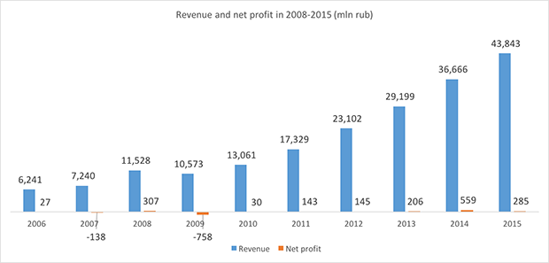 Ural Airlines revenue and net profit in 2008-2015 - Russian Aviation Insider