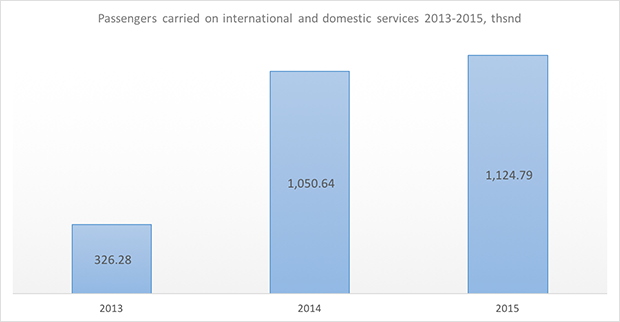 aurora russian airline passengers carried 2013-2015