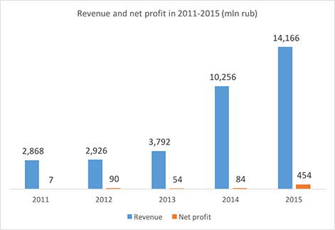 Aurora Airlines revenue and net profit in 2011-2015 - Russian Aviation Insider