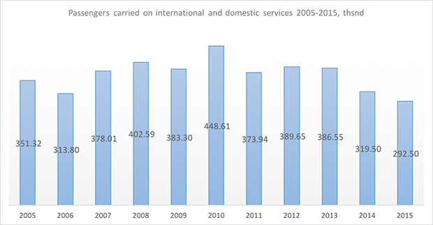 gazprom avia passengers carried in 2005-2015