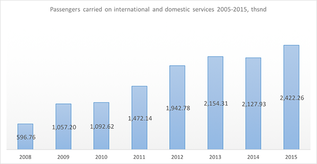globus airlines passengers carried 2008-2015