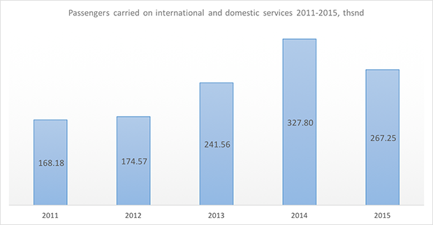 izhavia passengers carried 2011-2015