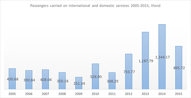 metrojet passengers carried 2005-2015