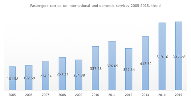 saratov airlines passengers carried in 2005-2015