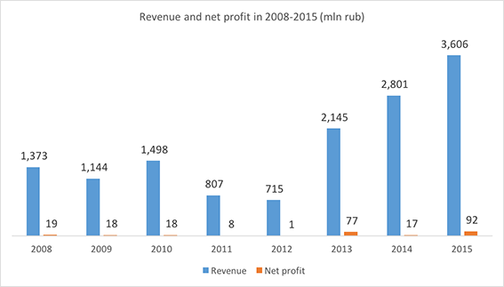 Saratov Airlines revenue and net profit in 2008-2015 - Russian Aviation Insider