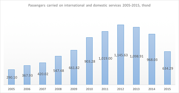yakutia airlines traffic statistics 2005-2015