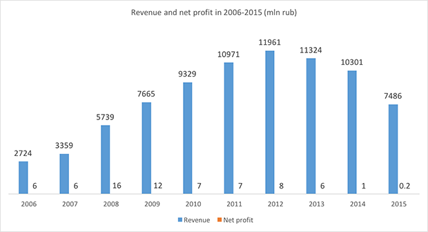 Yakutia Airlines revenue and net profit in 2006-2015 - Russian Aviation Insider