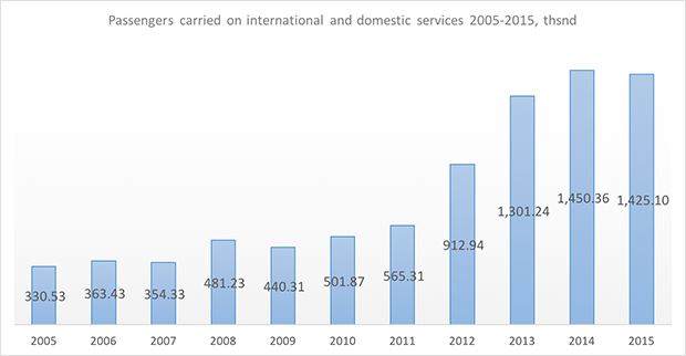 yamal airlines passengers carried in 2005-2015