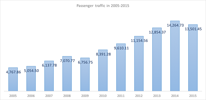 International and domestic passenger traffic through Pulkovo Airport in 2005-2015 - Russian Aviation Insider