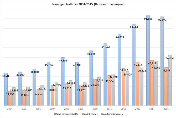 Passengers carried by Russian airlines in 2004-2015 - Russian Aviation Insider