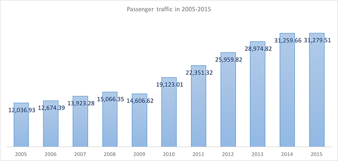 International and domestic passenger traffic through Sheremetyevo Airport in 2005-2015 - Russian Aviation Insider