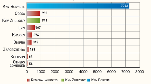 Traffic through Ukrainian airports in 2015, thsnd pax