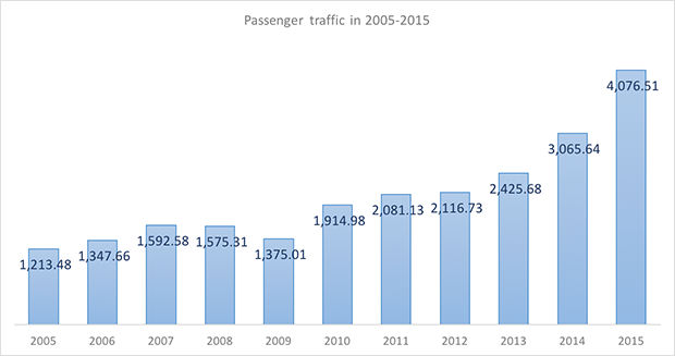 International and domestic passenger traffic through Sochi International Airport in 2005-2015 - Russian Aviation Insider