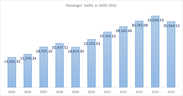 International and domestic passenger traffic through Domodedovo Airport in 2005-2015 - Russian Aviation Insider