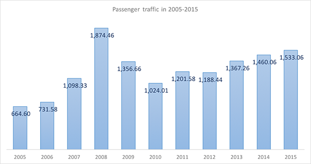International and domestic passenger traffic through Kaliningrad Khrabrovo International Airport in 2005-2015 - Russian Aviation Insider
