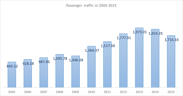 International and domestic passenger traffic through Khabarovsk Novy International Airport in 2005-2015 - Russian Aviation Insider