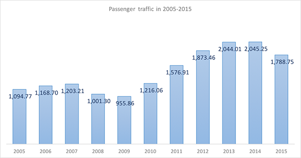 International and domestic passenger traffic through Krasnoyarsk Yemelyanovo International Airport in 2005-2015 - Russian Aviation Insider