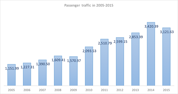 International and domestic passenger traffic through Krasnodar International Airport in 2005-2015 - Russian Aviation Insider