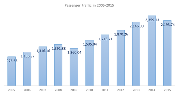 International and domestic passenger traffic through Samara Kurumoch International Airport in 2005-2015 - Russian Aviation Insider