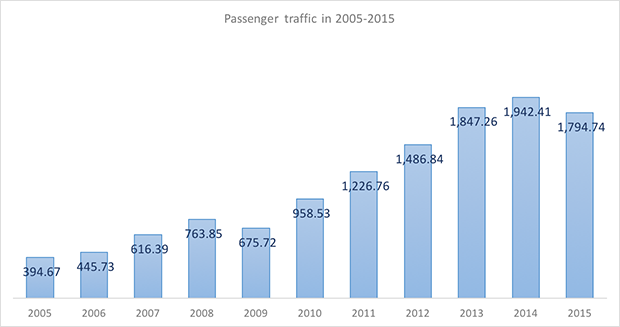International and domestic passenger traffic through Kazan International Airport in 2005-2015 - Russian Aviation Insider