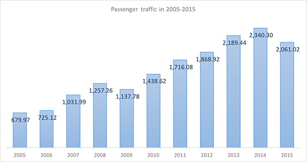 International and domestic passenger traffic through Mineralnye Vody International Airport in 2005-2015 - Russian Aviation Insider