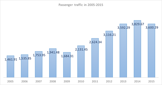 International and domestic passenger traffic through Tolmachevo International Airport in 2005-2015 - Russian Aviation Insider
