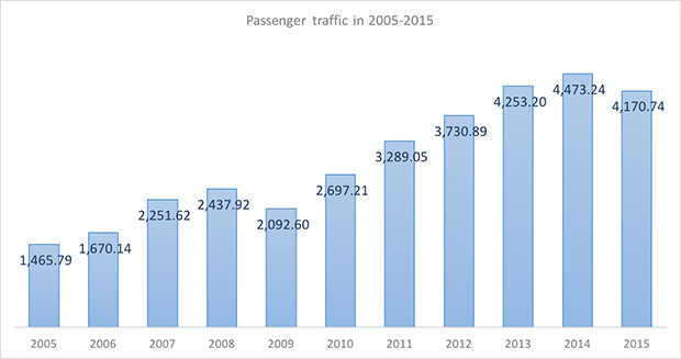 International and domestic passenger traffic through Koltsovo Ekaterinburgh International Airport in 2005-2015 - Russian Aviation Insider