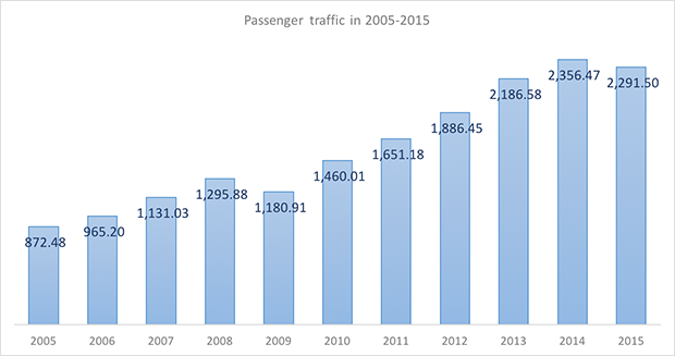 International and domestic passenger traffic through Ufa International Airport in 2005-2015 - Russian Aviation Insider