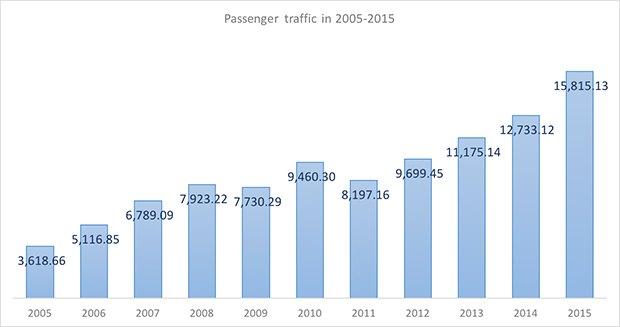 International and domestic passenger traffic through Vnukovo International Airport (Moscow, VKO) in 2005-2015 - Russian Aviation Insider