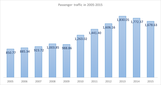 International and domestic passenger traffic through Vladivostok International Airport in 2005-2015 - Russian Aviation Insider