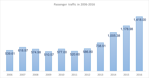 International and domestic passenger traffic through Anapa International Airport in 2005-2015 - Russian Aviation Insider