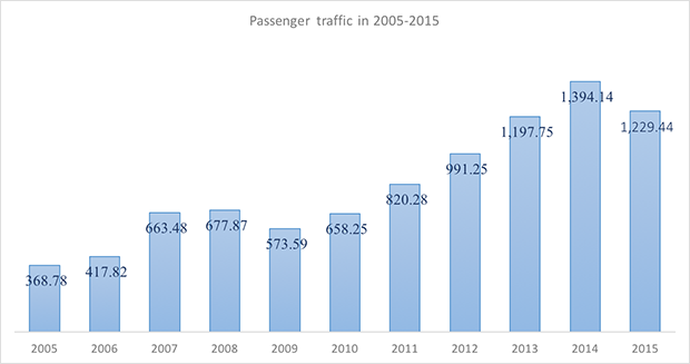 International and domestic passenger traffic through Chelyabinsk International Airport in 2005-2015 - Russian Aviation Insider