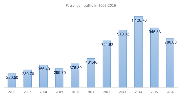 International and domestic passenger traffic through Nizhny Novgorod Strigino International Airport in 2006-2016 - Russian Aviation Insider