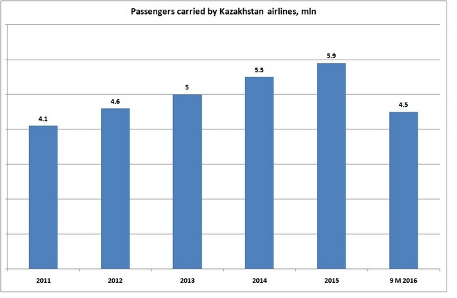 Source: Civil aviation committee, Kazakhstan's ministry for investment and development