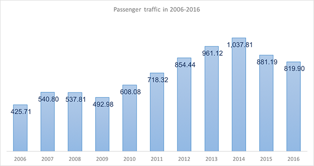 International and domestic passenger traffic through Omsk International Airport in 2005-2015 - Russian Aviation Insider