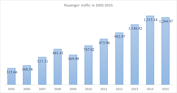 International and domestic passenger traffic through Perm International Airport in 2005-2015 - Russian Aviation Insider