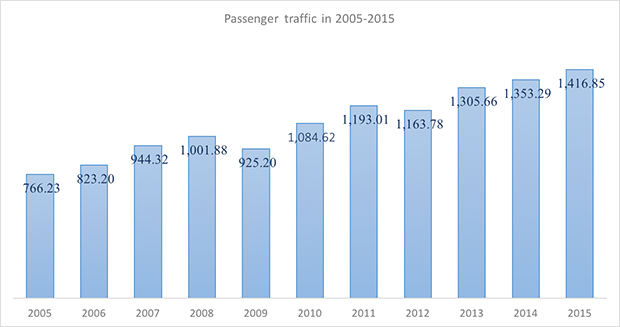 International and domestic passenger traffic through Surgut International Airport in 2005-2015 - Russian Aviation Insider